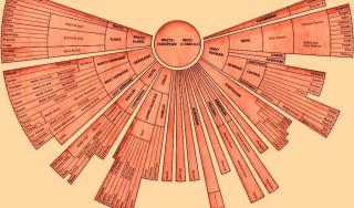 Razvoj današnjih jezika iz praindoeuropskog
