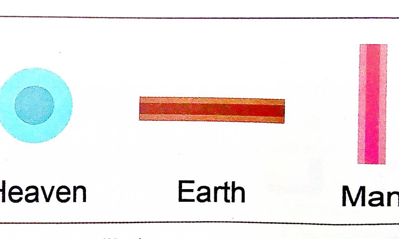 Simbolika prema kojoj su nastali znakovi za korejske vokale