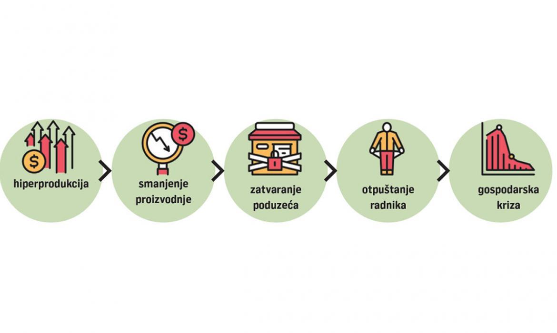 Infografika s prikazom uzroka Velike ekonomske krize iz udžbenika Vremeplov 8, Profil Klett, 2021.