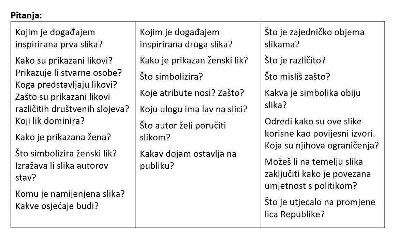 """Pitanja za analizu slika """"Sloboda vodi narod"""" i """"Republika""""."""