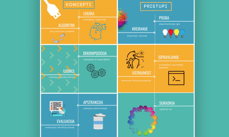 Računalno razmišljanje: koncepti i pristupi